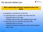 the security market line2
