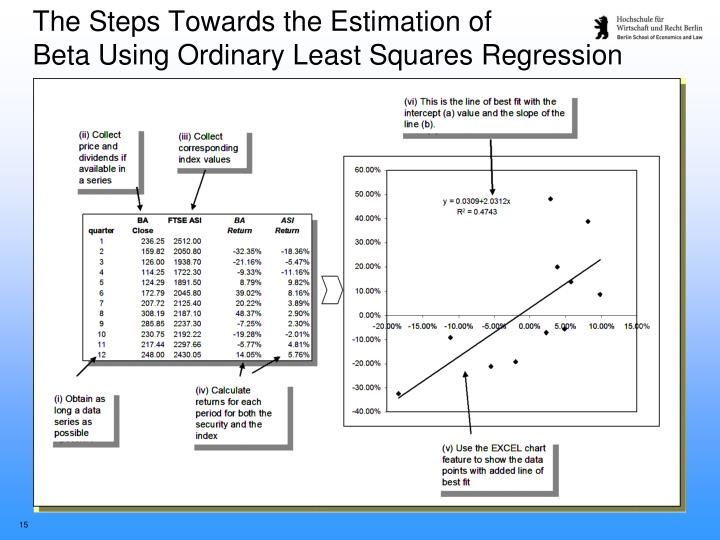 The Steps Towards the Estimation of