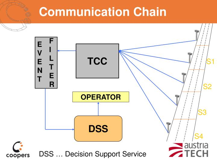 Communication Chain