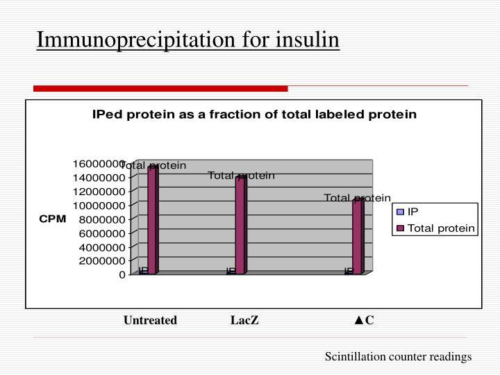 Immunoprecipitation for insulin