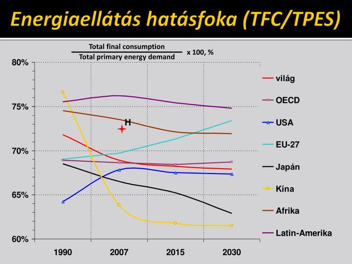 Energiaellátás hatásfoka (TFC/TPES)