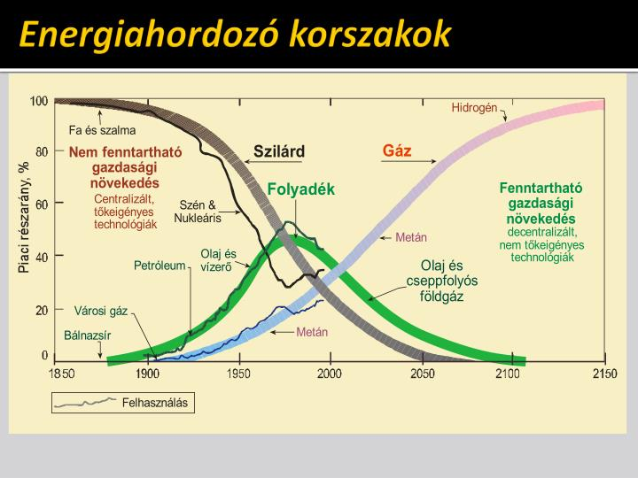 Energiahordozó korszakok