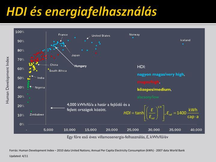 HDI és energiafelhasználás