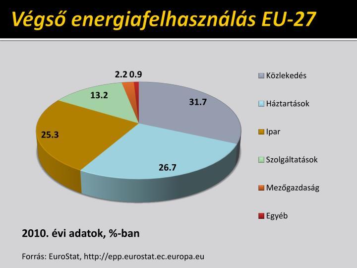 Végső energiafelhasználás EU-27