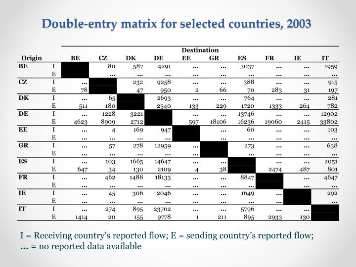 Double entry matrix for selected countries 2003