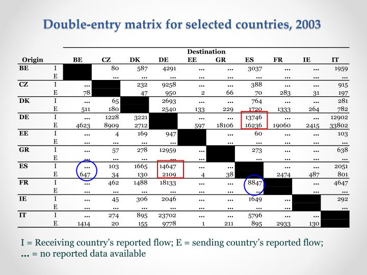 Double-entry matrix for selected countries, 2003