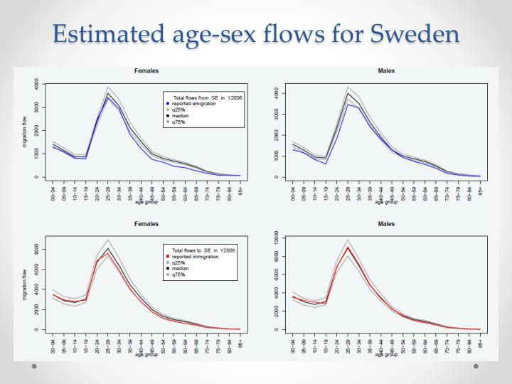 Estimated age-sex flows for