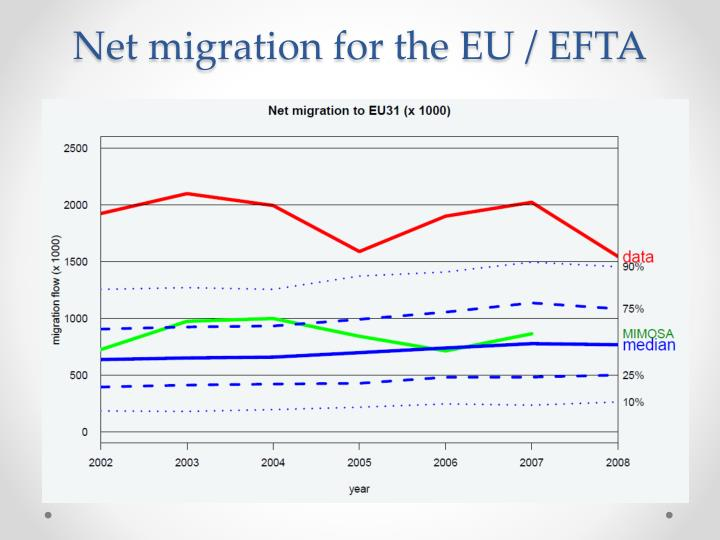 Net migration for the EU / EFTA