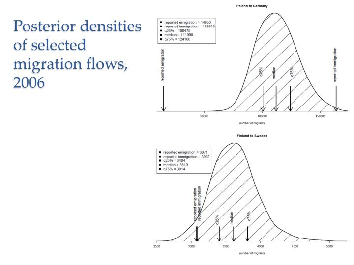Posterior densities of selected migration flows, 2006