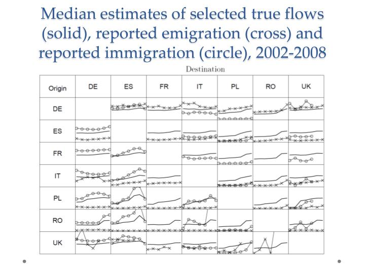 Median estimates of selected true flows (solid), reported emigration (cross) and reported immigration (circle), 2002-2008