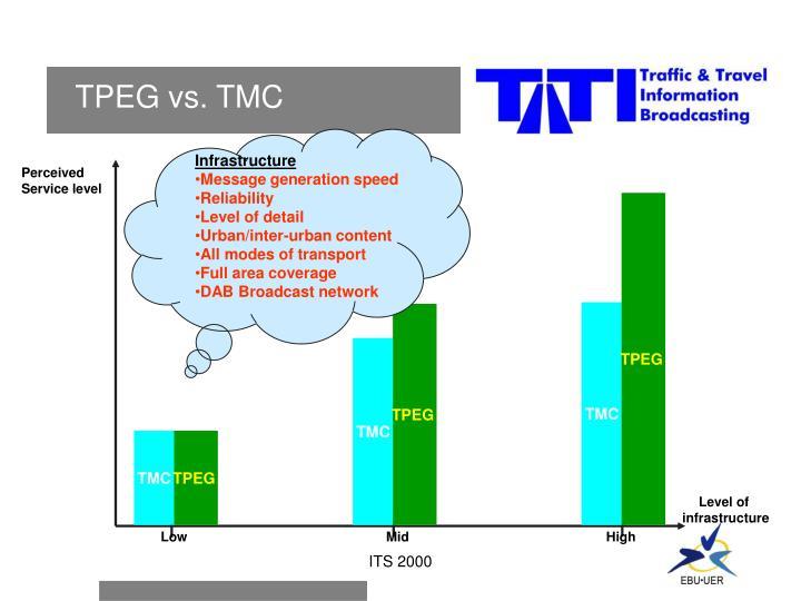 TPEG vs. TMC