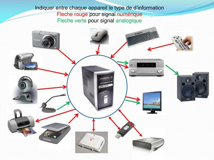 Indiquer entre chaque appareil le type de d'information