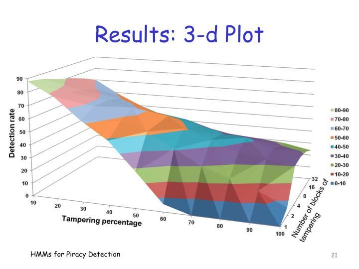 Results: 3-d Plot