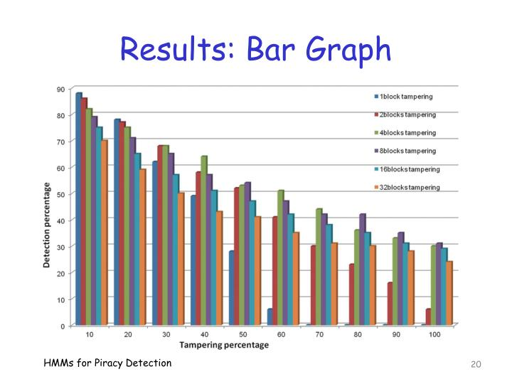 Results: Bar Graph