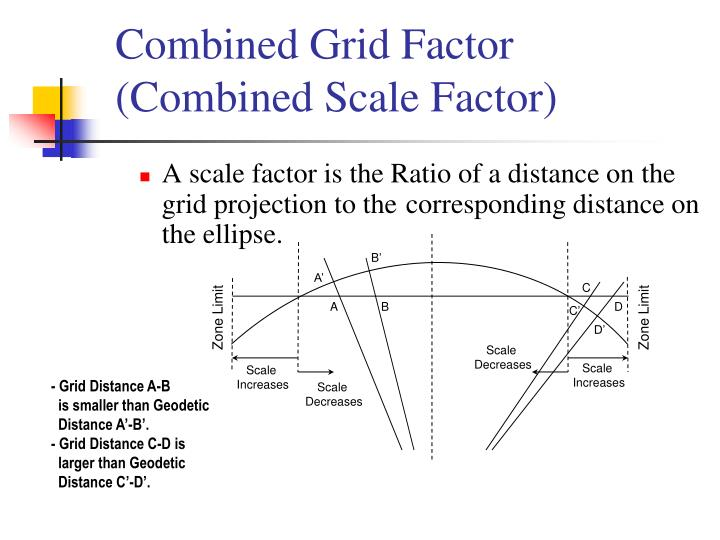 Combined Grid Factor (Combined Scale Factor)