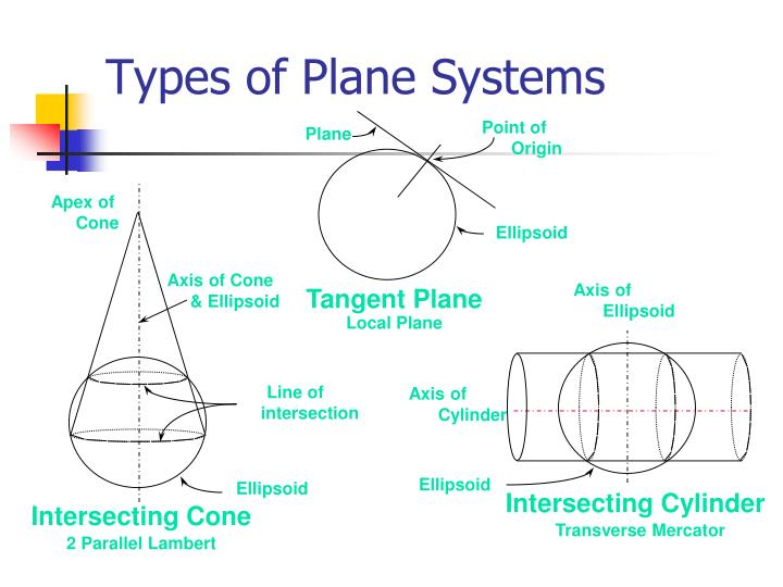 Types of Plane Systems
