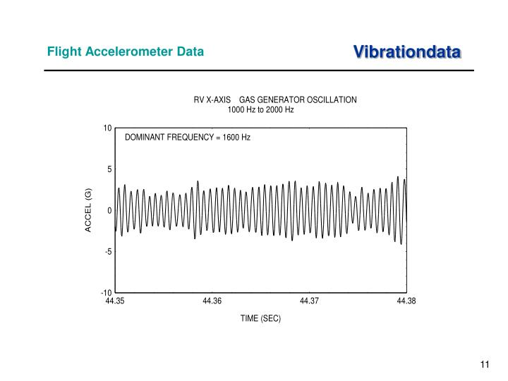 Flight Accelerometer Data