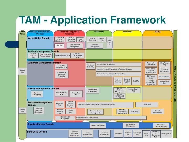 TAM - Application Framework