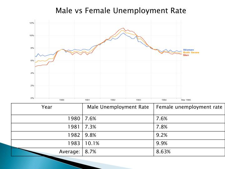Male vs Female Unemployment Rate