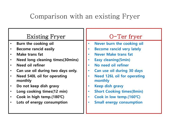 Comparison with an existing Fryer