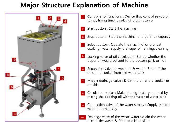 Major Structure Explanation of Machine