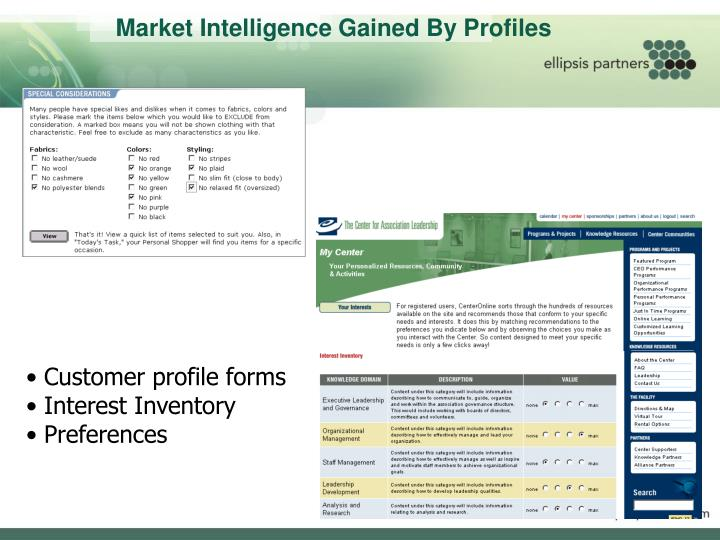 Market Intelligence Gained By Profiles