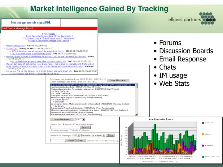 Market Intelligence Gained By Tracking