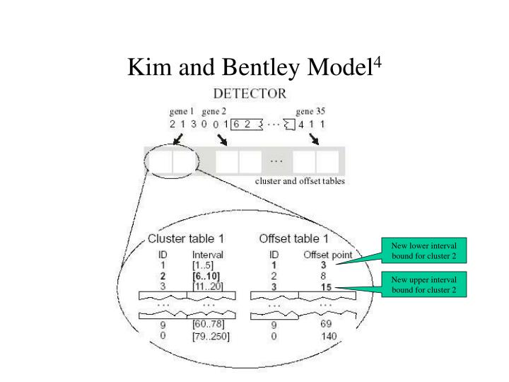 Kim and Bentley Model