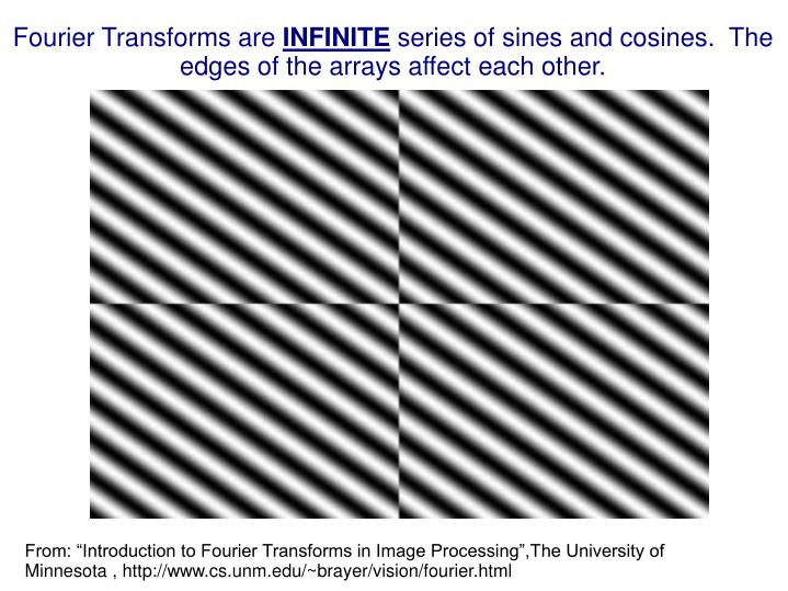 Fourier Transforms are