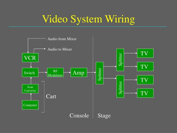Video System Wiring
