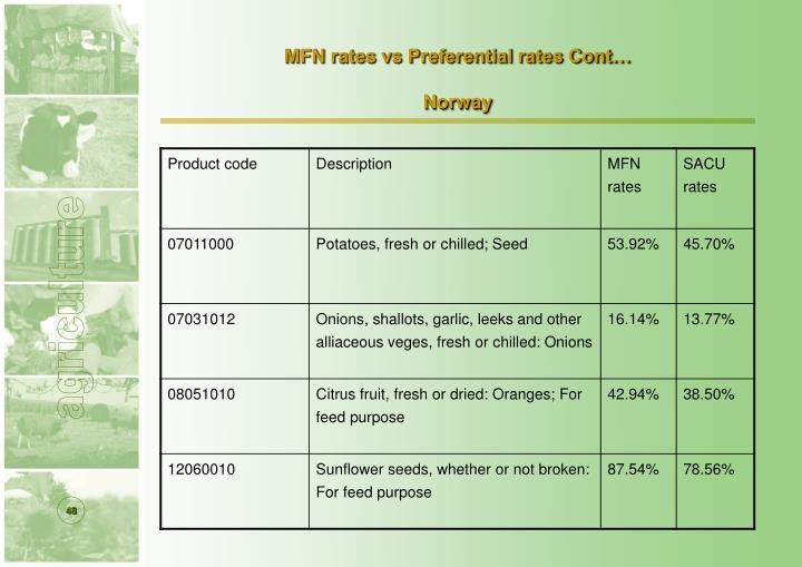 MFN rates vs Preferential rates Cont…