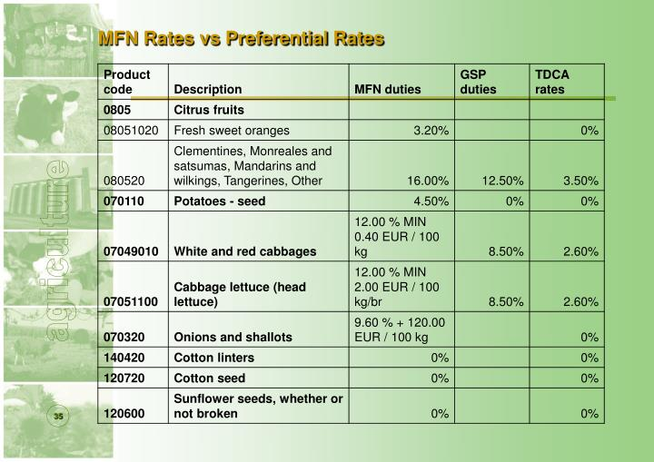 MFN Rates vs Preferential Rates