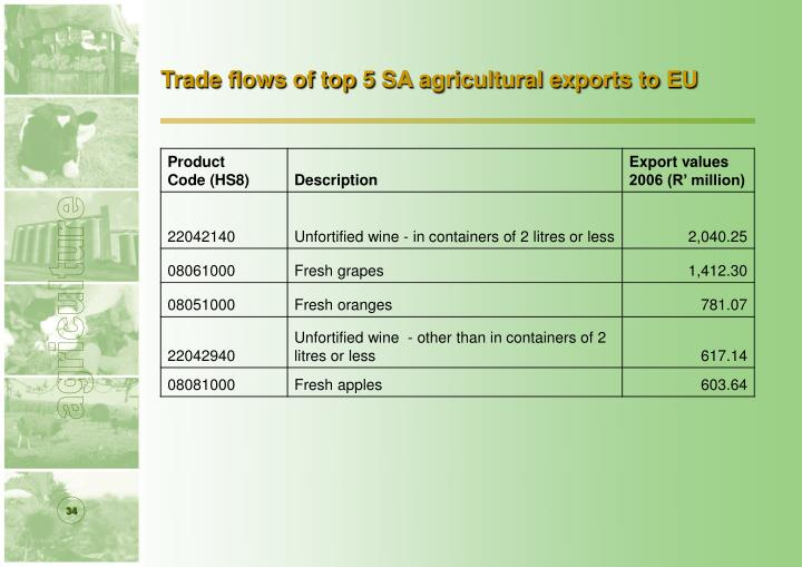 Trade flows of top 5 SA agricultural exports to EU