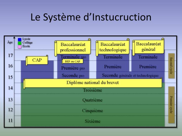 Le Système d'