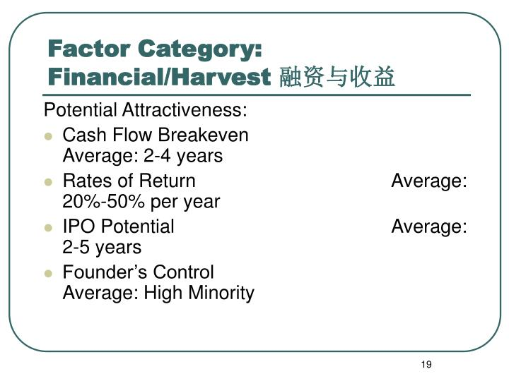 Factor Category: Financial/Harvest