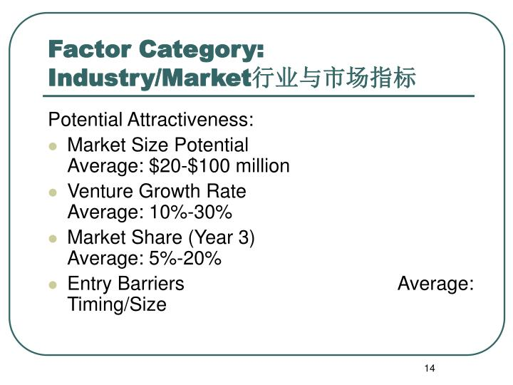 Factor Category: Industry/Market