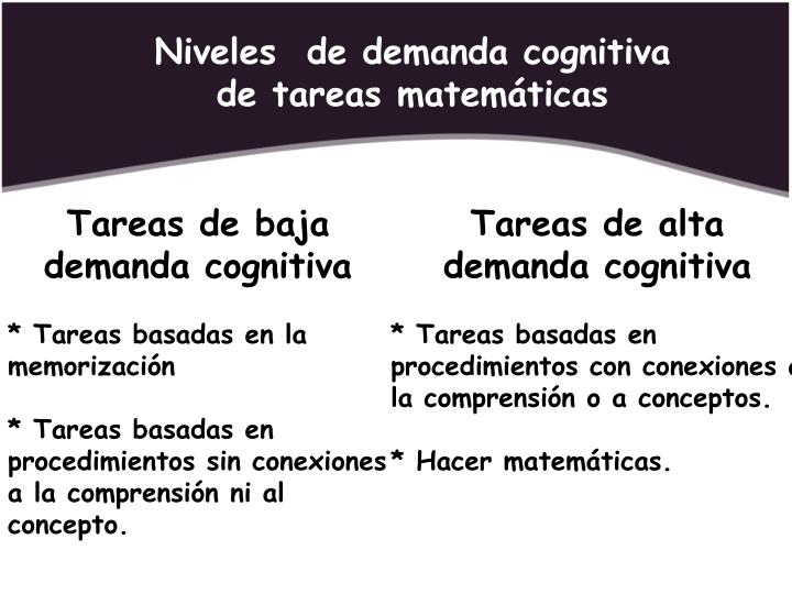 Niveles  de demanda cognitiva