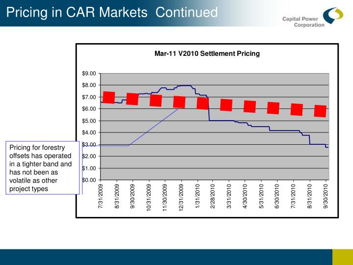 Pricing in CAR Markets  Continued