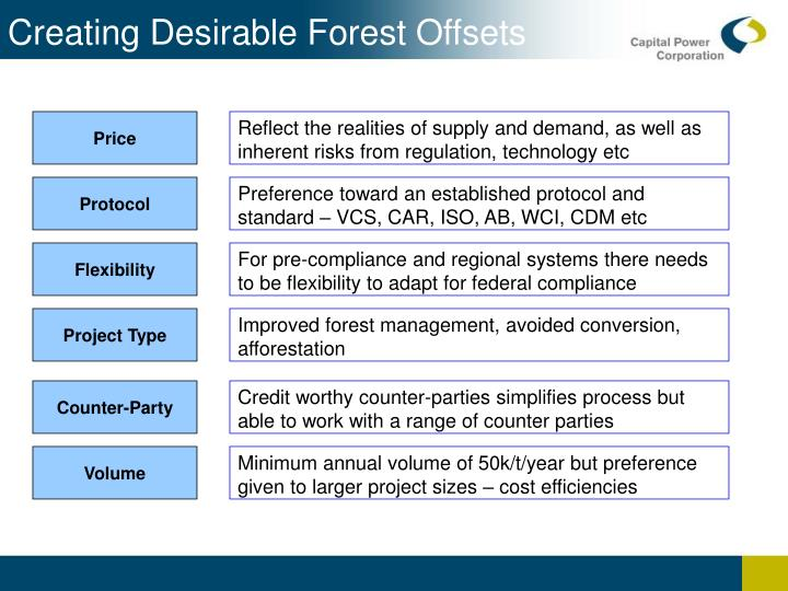 Creating Desirable Forest Offsets
