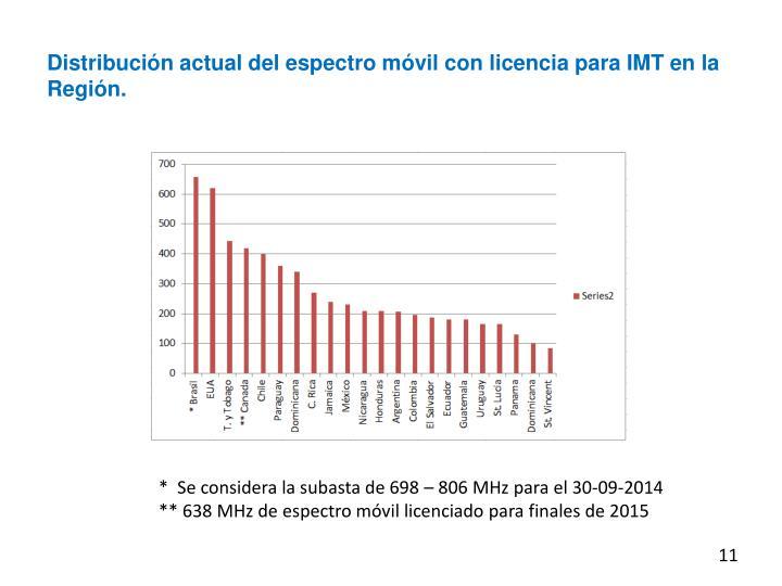 Distribución actual del espectro móvil con licencia para IMT en la Región.