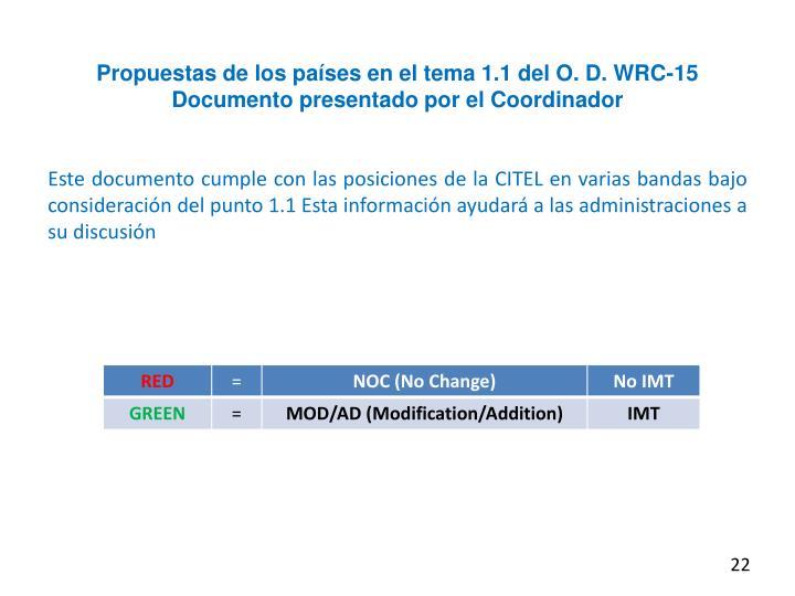 Propuestas de los países en el tema 1.1 del O. D. WRC-15