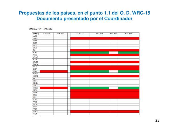 Propuestas de los países, en el punto 1.1 del O. D. WRC-15