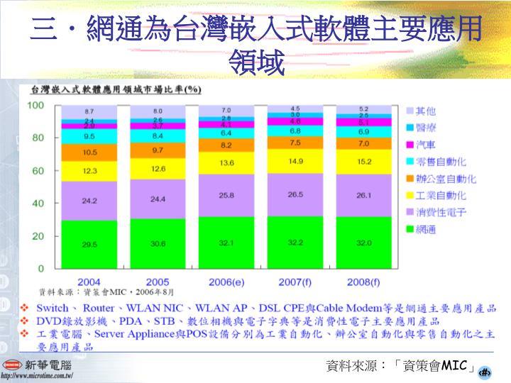 三.網通為台灣嵌入式軟體主要應用領域