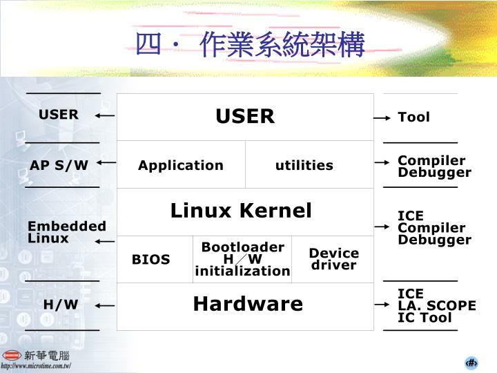 四. 作業系統架構