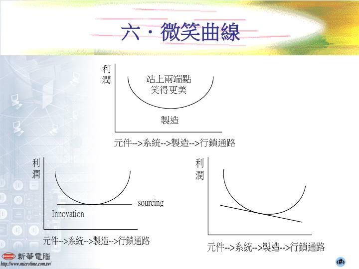 六.微笑曲線