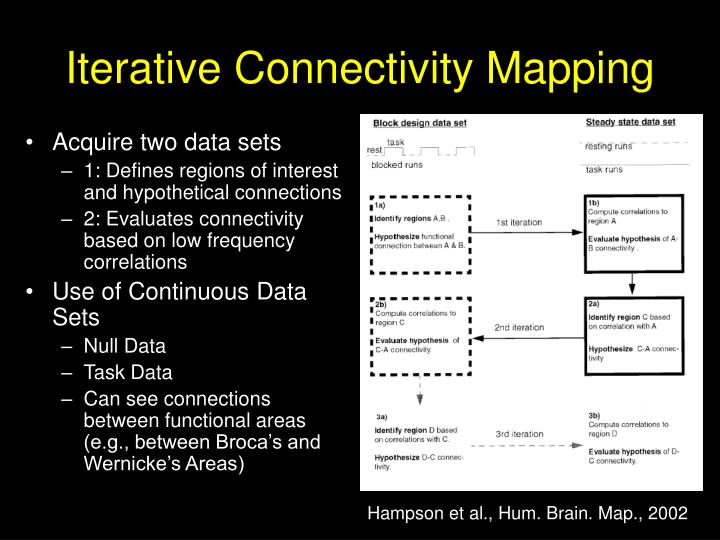 Iterative Connectivity Mapping