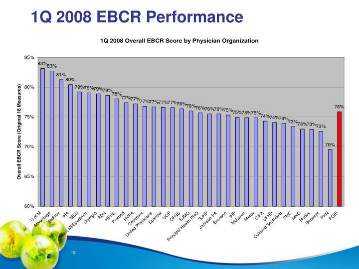 1Q 2008 EBCR Performance