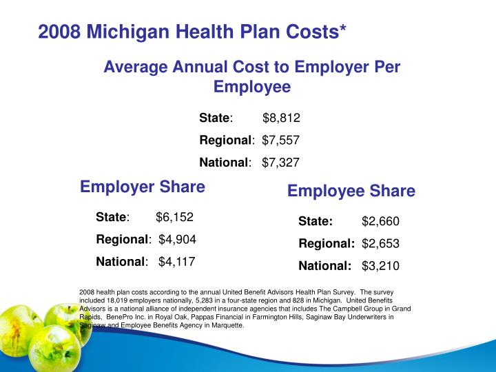 Average Annual Cost to Employer Per Employee