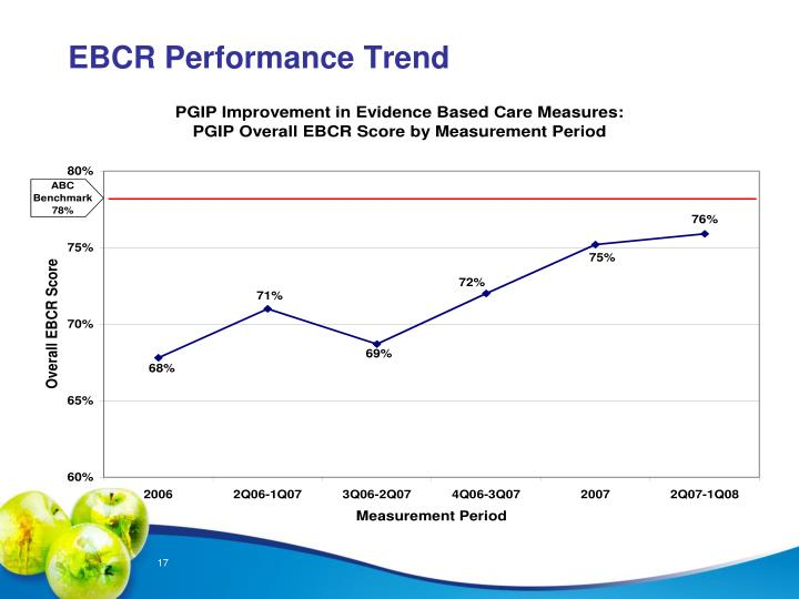 EBCR Performance Trend