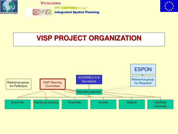 VISP PROJECT ORGANIZATION